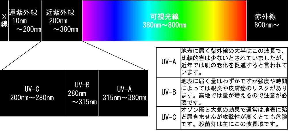 紫外線 c 波 遠